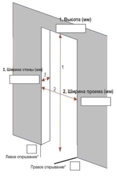 Инструкция для самостоятельного замера